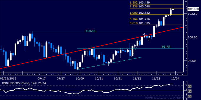 dailyclassics_usd-jpy_body_Picture_12.png, Forex: USD/JPY Technical Analysis  Attempting to Break 103.00