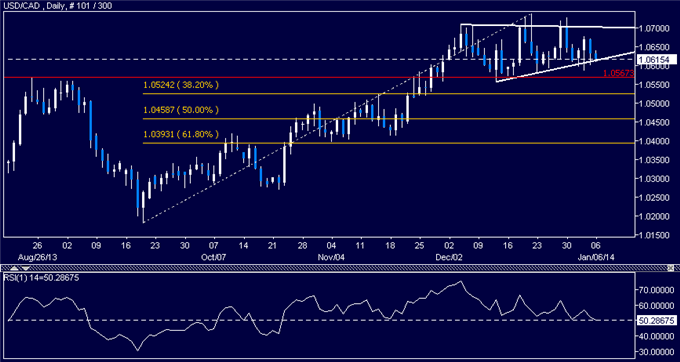 dailyclassics_usd-cad_body_Picture_10.png, Forex: USD/CAD Technical Analysis  Triangle Bottom Under Fire