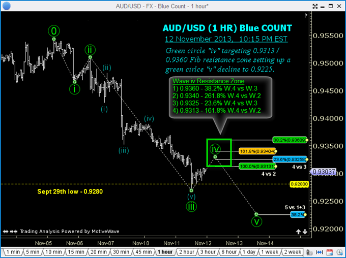 An_Elliott_Wave_to_Ride_in_AUDUSD_body_GuestCommentary_TGordon_November13A_3.png, An Elliott Wave to Ride in AUD/USD