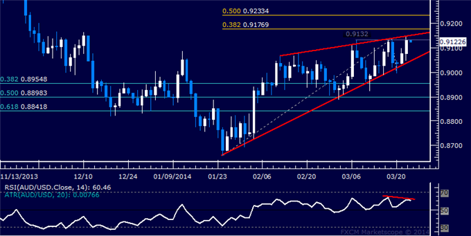 dailyclassics_aud-usd_body_Picture_12.png, Forex: AUD/USD Technical Analysis  Wedge Warns of Weakness