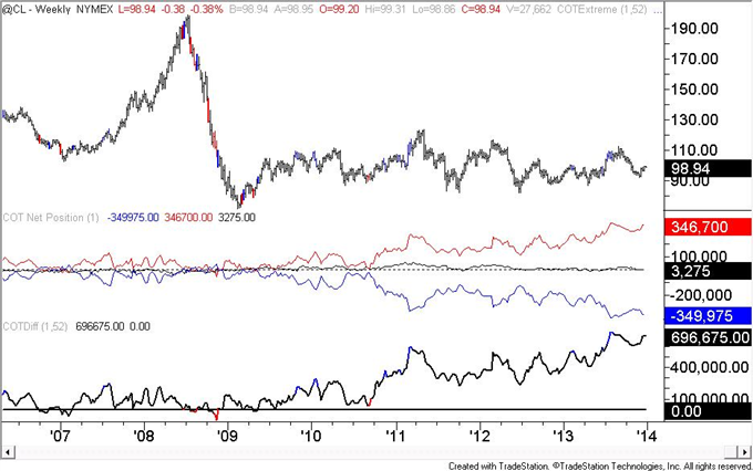 US_Dollar_Speculators_Flip_To_a_Net_Short_Trading_Position_body_crude.png, US Dollar Speculators (COT) Flip To a Net Short Trading Position