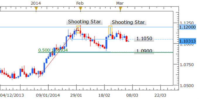 Forex_Strategy_USDCAD_Aiming_At_1.0900_Post_Hanging_Man_Formation_body_Picture_1.png, Forex Strategy: USD/CAD Aiming At 1.0900 Post Hanging Man Formation
