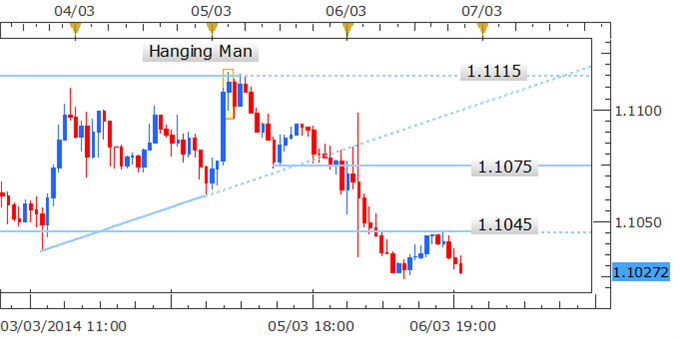 Forex_Strategy_USDCAD_Aiming_At_1.0900_Post_Hanging_Man_Formation_body_Picture_2.png, Forex Strategy: USD/CAD Aiming At 1.0900 Post Hanging Man Formation