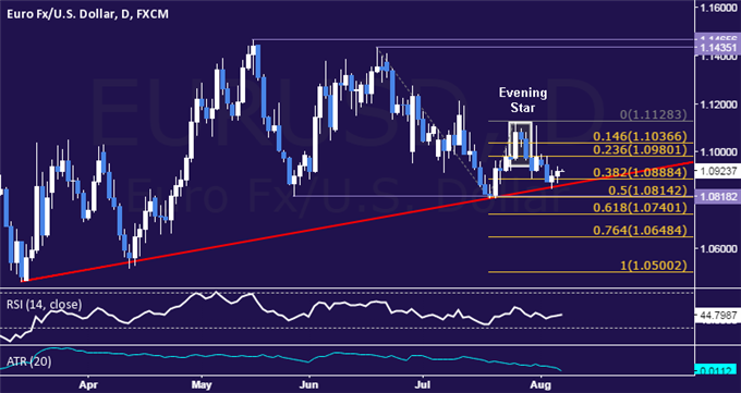EUR/USD Technical Analysis: Perched at 5-Month Support