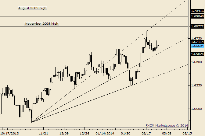 eliottWaves_gbp-usd_body_Picture_9.png, GBP/USD Range Tightens as 1.6628 Support Holds