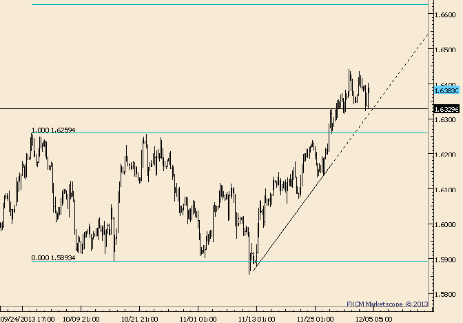 eliottWaves_gbp-usd_body_Picture_9.png, GBP/USD Dip is Corrective; Look Higher
