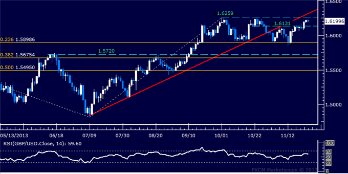 dailyclassics_gbp-usd_body_Picture_12.png, Forex: GBP/USD Technical Analysis  Resistance Seen Above 1.62