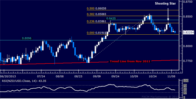 dailyclassics_nzd-usd_body_Picture_11.png, Forex: NZD/USD Technical Analysis  Neckline Support at 0.8192