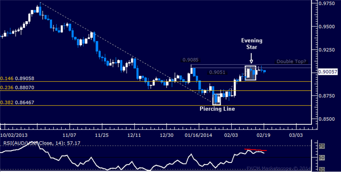 dailyclassics_aud-usd_body_Picture_12.png, Forex: AUD/USD Technical Analysis  Holding Aussie Short Position