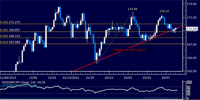 dailyclassics_gbp-jpy_body_Picture_11.png, GBP/JPY Technical Analysis  Broken Trend Support Retested