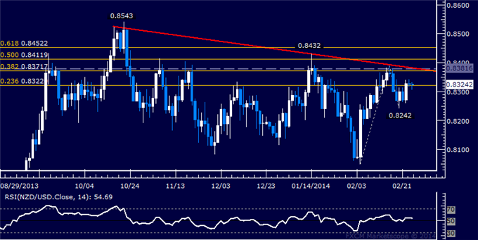 dailyclassics_nzd-usd_body_Picture_11.png, Forex: NZD/USD Technical Analysis  Buyers Fight to Hold Support