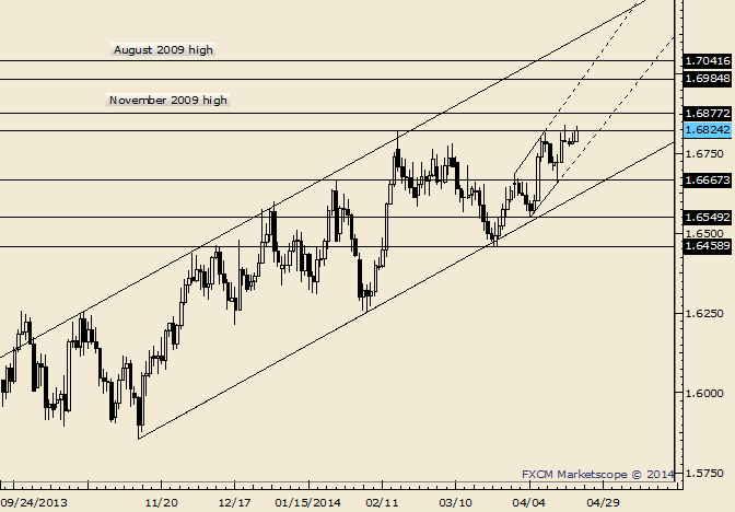 GBP/USD Trading at Highs In Front of BoE Minutes