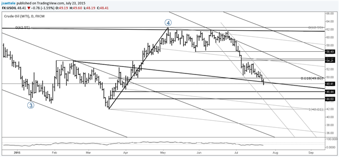 Crude Sinking Towards Trend Lows
