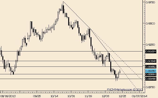 eliottWaves_aud-usd_body_Picture_8.png, AUD/USD Approaching Trendline Resistance and Former Lows