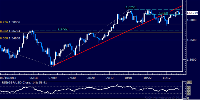 dailyclassics_gbp-usd_body_Picture_12.png, Forex: GBP/USD Technical Analysis  Familiar Range Top Held