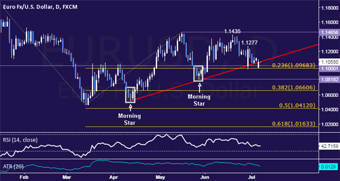 EUR/USD Technical Analysis: Key Support Below 1.10 Mark
