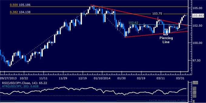 dailyclassics_usd-jpy_body_Picture_10.png, Forex: USD/JPY Technical Analysis  Resistance Above 104.00 Tested