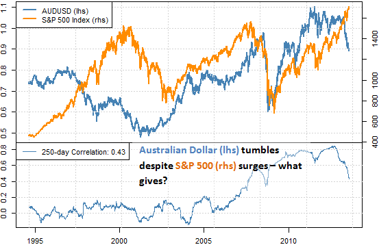 forex_correlations_australian_dollar_disconnects_from_s_and_p_body_AussieStocks.png, Why is Aussie Dollar Plummeting as Samp;P 500 Surges - Turnaround Near?