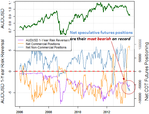 forex_correlations_australian_dollar_disconnects_from_s_and_p_body_Picture_6.png, Why is Aussie Dollar Plummeting as Samp;P 500 Surges - Turnaround Near?