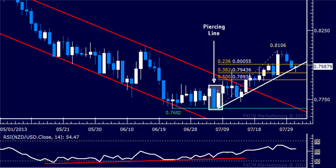 dailyclassics_nzd-usd_body_Picture_10.png, NZD/USD Technical Analysis: Uptrend Boundary at Risk