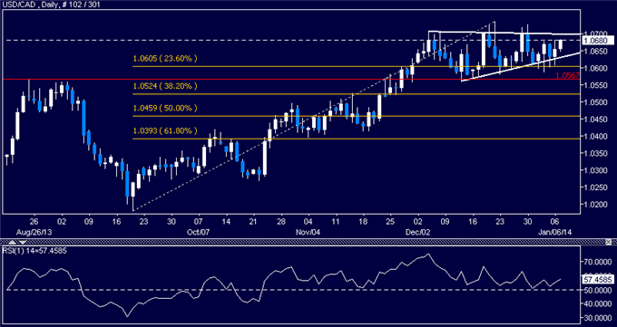 dailyclassics_usd-cad_body_Picture_11.png, Forex: USD/CAD Technical Analysis  Triangle Setup Favors Upside