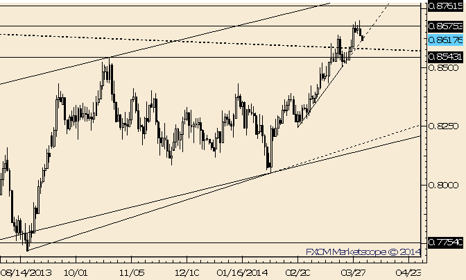 eliottWaves_nzd-usd_body_Picture_7.png, NZD/USD Outside Day Reversal; Top?