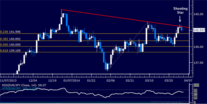 dailyclassics_eur-jpy_body_Picture_12.png, Forex: EUR/JPY Technical Analysis  Rejected at Key Trend Line