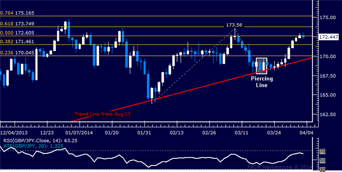 dailyclassics_gbp-jpy_body_Picture_11.png, Forex: GBP/JPY Technical Analysis  Rally Stalls Below March High