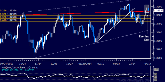dailyclassics_eur-usd_body_Picture_12.png, EUR/USD Technical Analysis  Bearish Reversal Signaled Sub-1.39