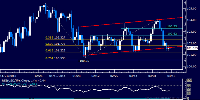 dailyclassics_usd-jpy_body_Picture_11.png, USD/JPY Technical Analysis  Support Above 101.00 in Focus