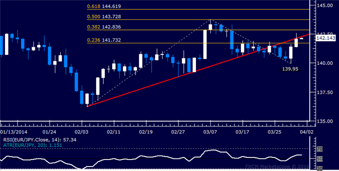 dailyclassics_eur-jpy_body_Picture_11.png, Forex: EUR/JPY Technical Analysis  Former Support Line Retested