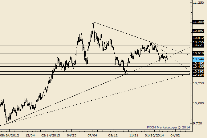 eliottWaves_us_dollar_index_body_Picture_1.png, USDOLLAR Support Estimated at 10540 in Short Term