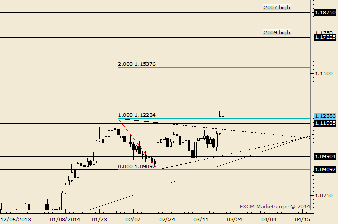 eliottWaves_usd-cad_body_Picture_5.png, USD/CAD Breakout; Targets Make Me Loonie