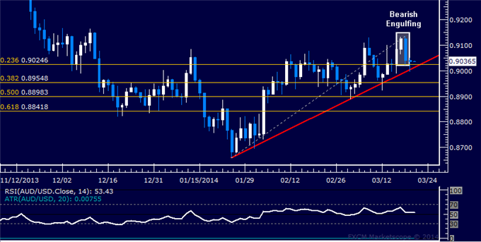 dailyclassics_aud-usd_body_Picture_12.png, Forex: AUD/USD Technical Analysis  Trend Line Support in Focus