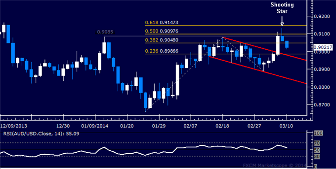 dailyclassics_aud-usd_body_Picture_12.png, Forex: AUD/USD Technical Analysis  Eyeing Support Below 0.90