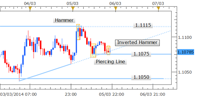 Forex_Strategy_USDCAD_Inverted_Hammer_Hints_At_Bounce_body_Picture_2.png, Forex Strategy: USD/CAD Inverted Hammer Hints At Bounce