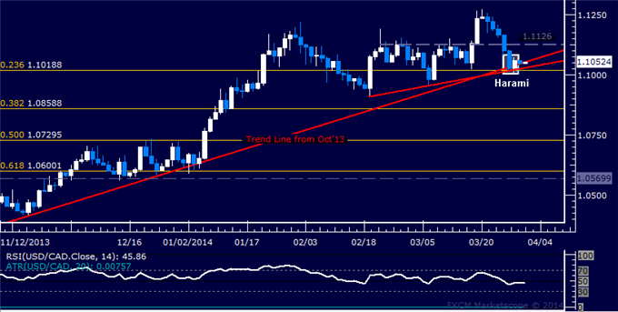 dailyclassics_usd-cad_1_body_Picture_12.png, Forex: USD/CAD Technical Analysis  Bounce Hinted at Support