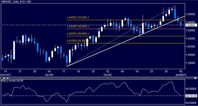 dailyclassics_gbp-usd_body_Picture_7.png, Forex: GBP/USD Technical Analysis  Support Now Below 1.64