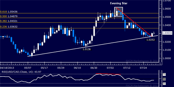 dailyclassics_usd-cad_body_Picture_7.png, USD/CAD Technical Analysis: Trend Line Resistance Breaks