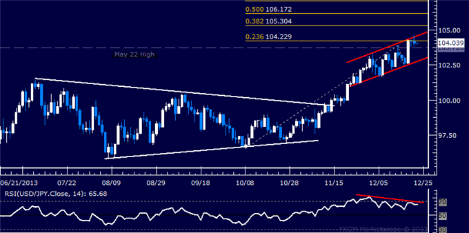 dailyclassics_usd-jpy_body_Picture_10.png, Forex: USD/JPY Technical Analysis  Upswing Pauses Below 105.00