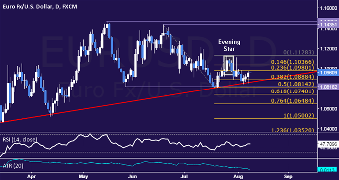 EUR/USD Technical Analysis: Euro Tries to Trigger Bounce
