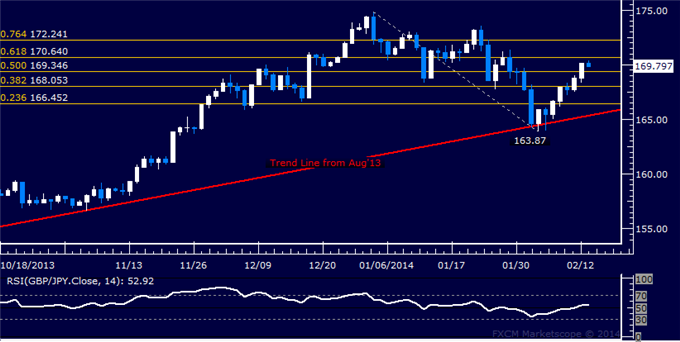 dailyclassics_gbp-jpy_body_Picture_11.png, GBP/JPY Technical Analysis  Aiming Above 170.00 Figure