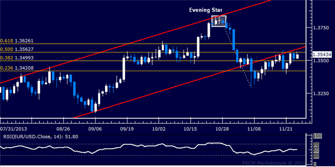 dailyclassics_eur-usd_body_Picture_12.png, Forex: EUR/USD Technical Analysis  Key Support at 1.35 Mark