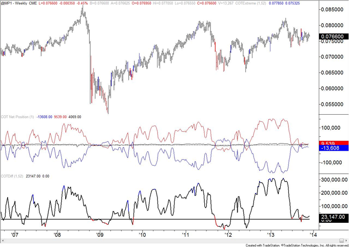 Copper_COT_Positioning_Reaches_a_Record_body_mxn.png, Copper COT Positioning Reaches a Record