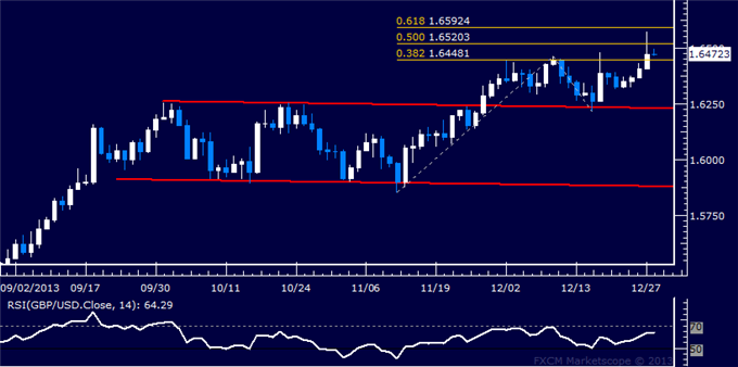 dailyclassics_gbp-usd_body_Picture_12.png, Forex: GBP/USD Technical Analysis  Targeting Above 1.65 Figure