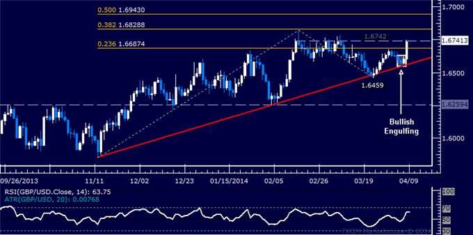 dailyclassics_gbp-usd_body_Picture_11.png, Forex: GBP/USD Technical Analysis  2-Month Resistance Revisited