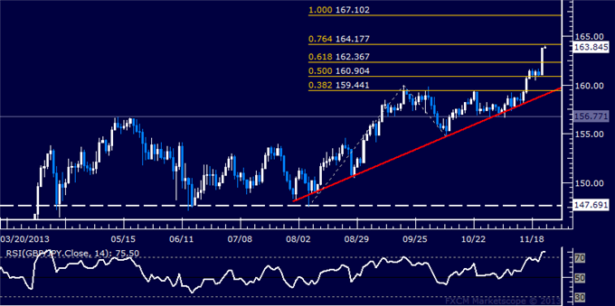dailyclassics_gbp-jpy_body_Picture_11.png, Forex: GBP/JPY Technical Analysis  Bulls Aim Above 164.00