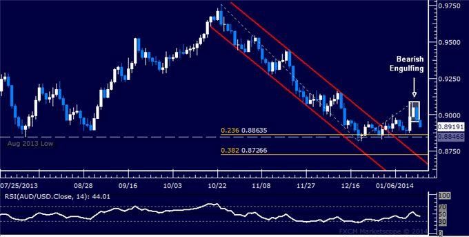 dailyclassics_aud-usd_body_Picture_12.png, Forex: AUD/USD Technical Analysis  Aussie Loses Hold on 0.90