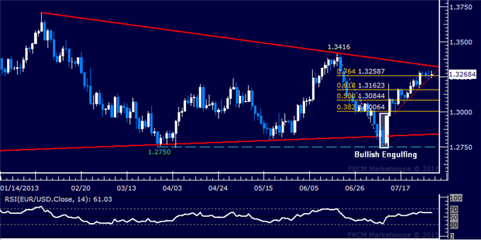 dailyclassics_eur-usd_body_Picture_2.png, EUR/USD Technical Analysis: Rally Stalls Below 1.33