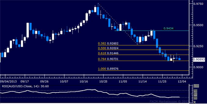 dailyclassics_aud-usd_body_Picture_12.png, Forex: AUD/USD Technical Analysis  Support Below 0.91 Holding